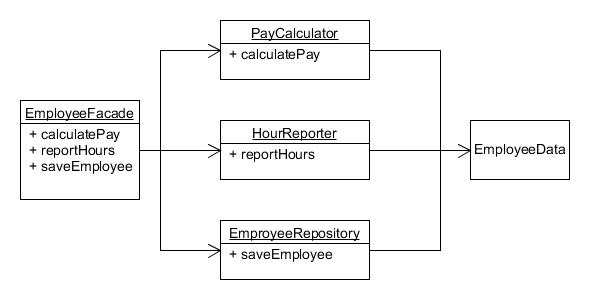 SRP_employee_facade